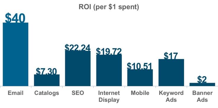 Email marketing ROI